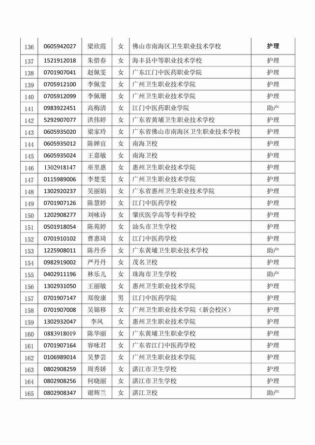 关于公布符合参加2019年韶关学院本科层次招收中职毕业生护理职业技能测试条件的学生名单通知