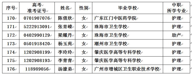 关于符合参加2019年韶关学院本科层次招收中职毕业生护理职业技能测试条件的补充学生名单通知